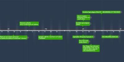 Mortal Kombat Timeline - Timeline