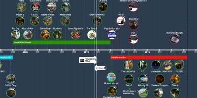 timelines ws