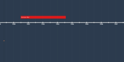 APUSH US History Full Timeline - Timeline