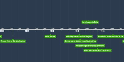 italy timeline