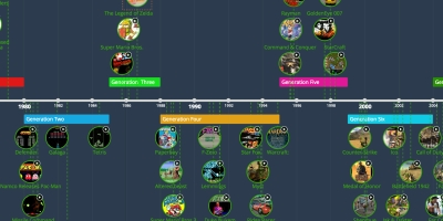 free online timeline maker, Powerpoint templates