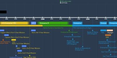 Stargate And Star Trek Timeline