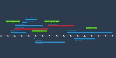 Period timeline