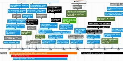 APUSH 2 - unit 1 - Timeline