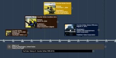 Video Game History Timeline - Timeline