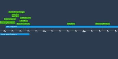 APUSH Unit 2 - Timeline