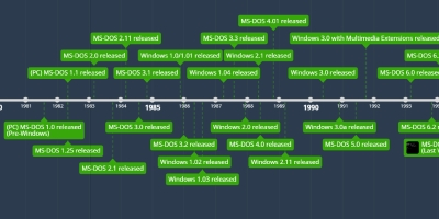 The History Of The Internet - Timeline