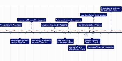 2b2t timeline - Timeline
