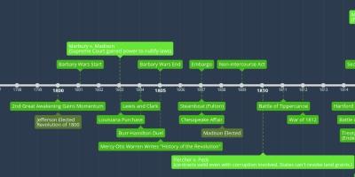 APUSH Period 4 - Timeline