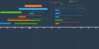 timeline 3000 bce 850 ce 15 i can calculate dates on a timeline using bc/bce and ad/ce bc making and using a timeline: includes practice reading a timeline at the end.