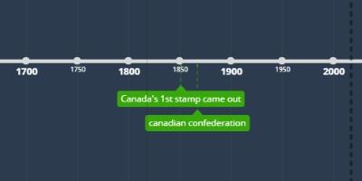 sep 6, 1952 - Canadas first TV station (Timeline)