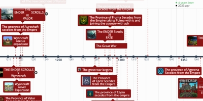 The Ender scrolls timeline - Timeline