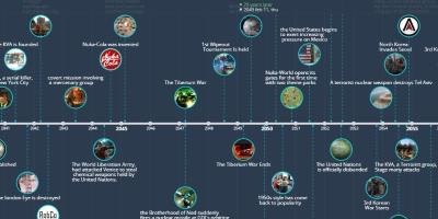 2b2t timeline - Il nastro del tempo